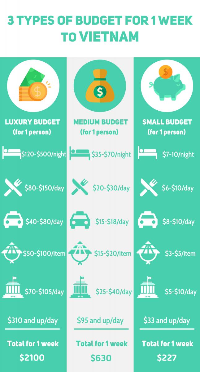 Cost for 1 week in vietnam